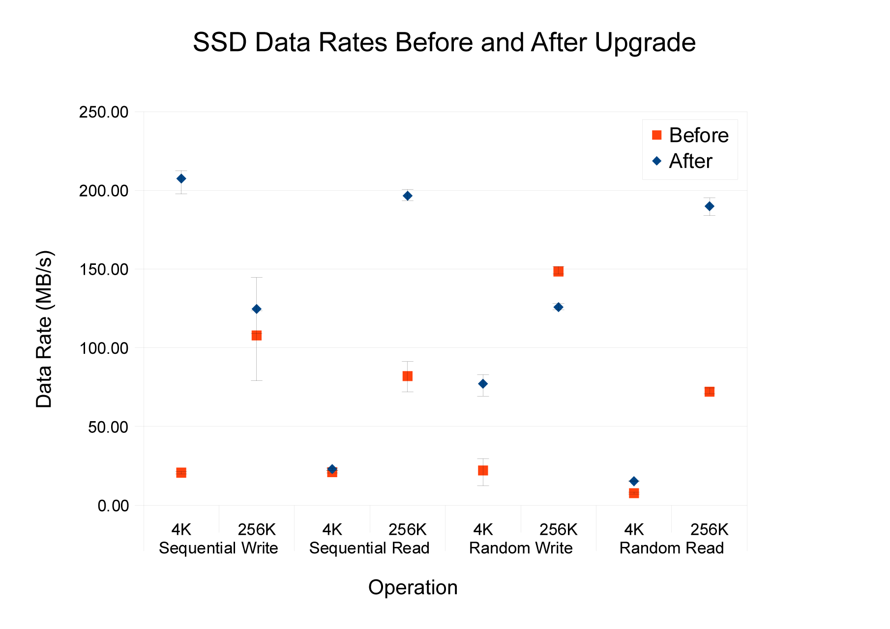 SSD Performace Before and After Upgrade